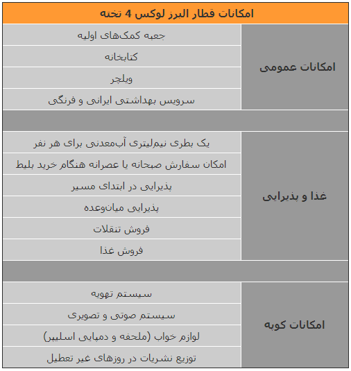 امکانات قطار البرز